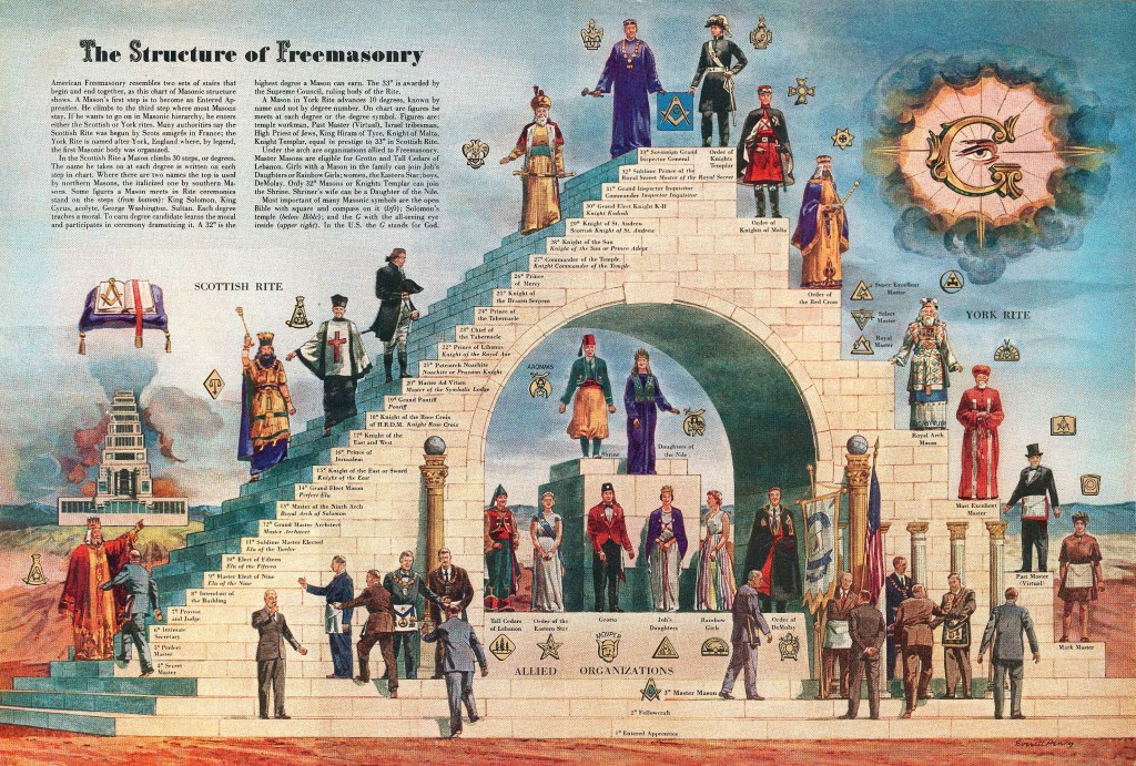 structure-of-freemasonry-1